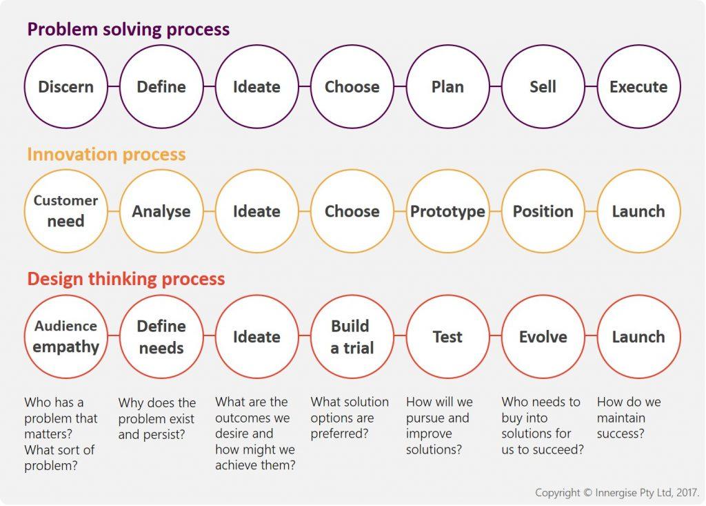 Problem Solving vs innovation and design thinking